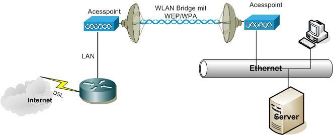 Wlan Bridge
